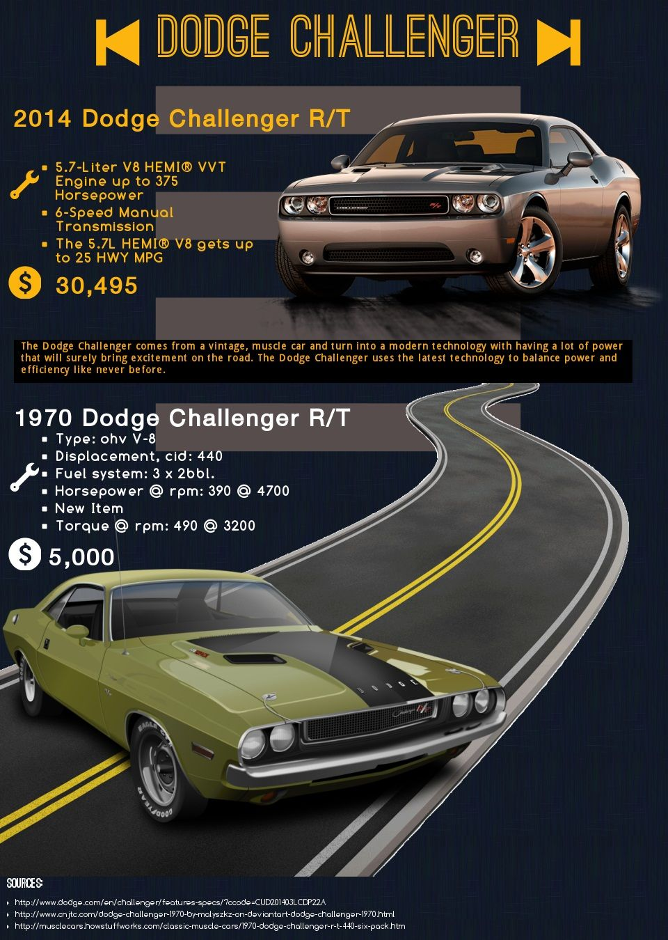 A Vintage Muscle car and turns into a modern technology with having ...