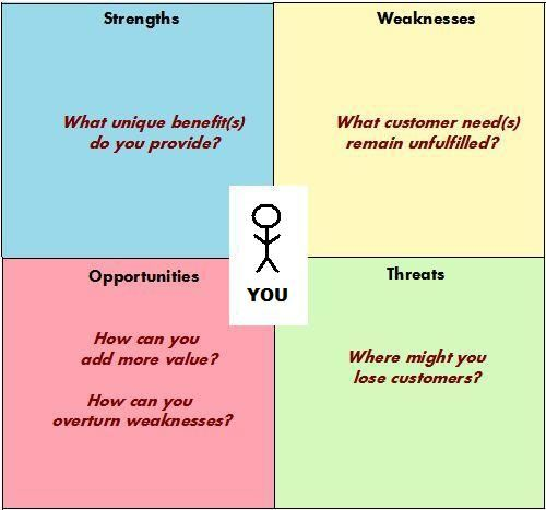 Swot Analysis  Strategy    Swot Analysis And Learning