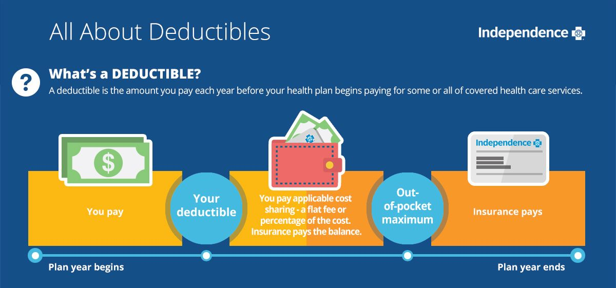 Deductibles Defined Health Care Services Health Care Health Plan