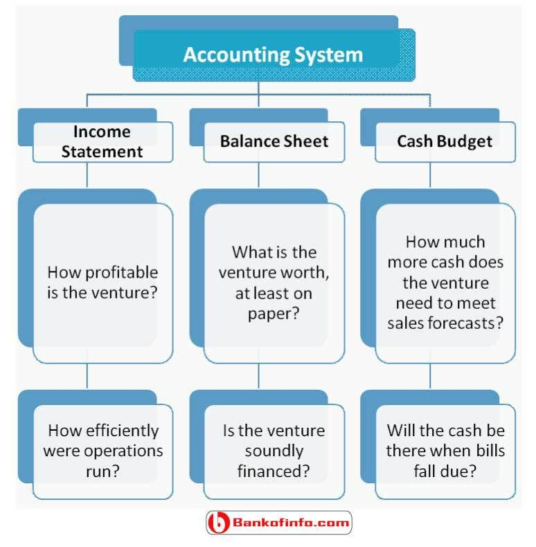 Accounting Cute ideas Pinterest