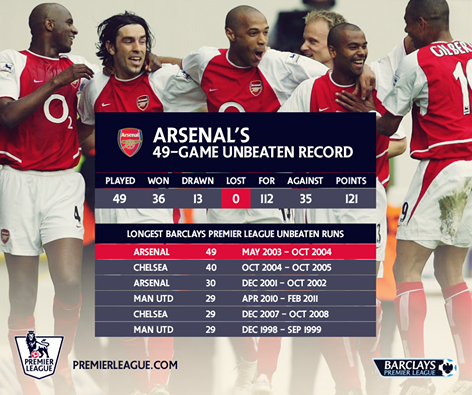 Arsenal S 49 Game Unbeaten Record Barclay Premier League Arsenal Football Club Arsenal