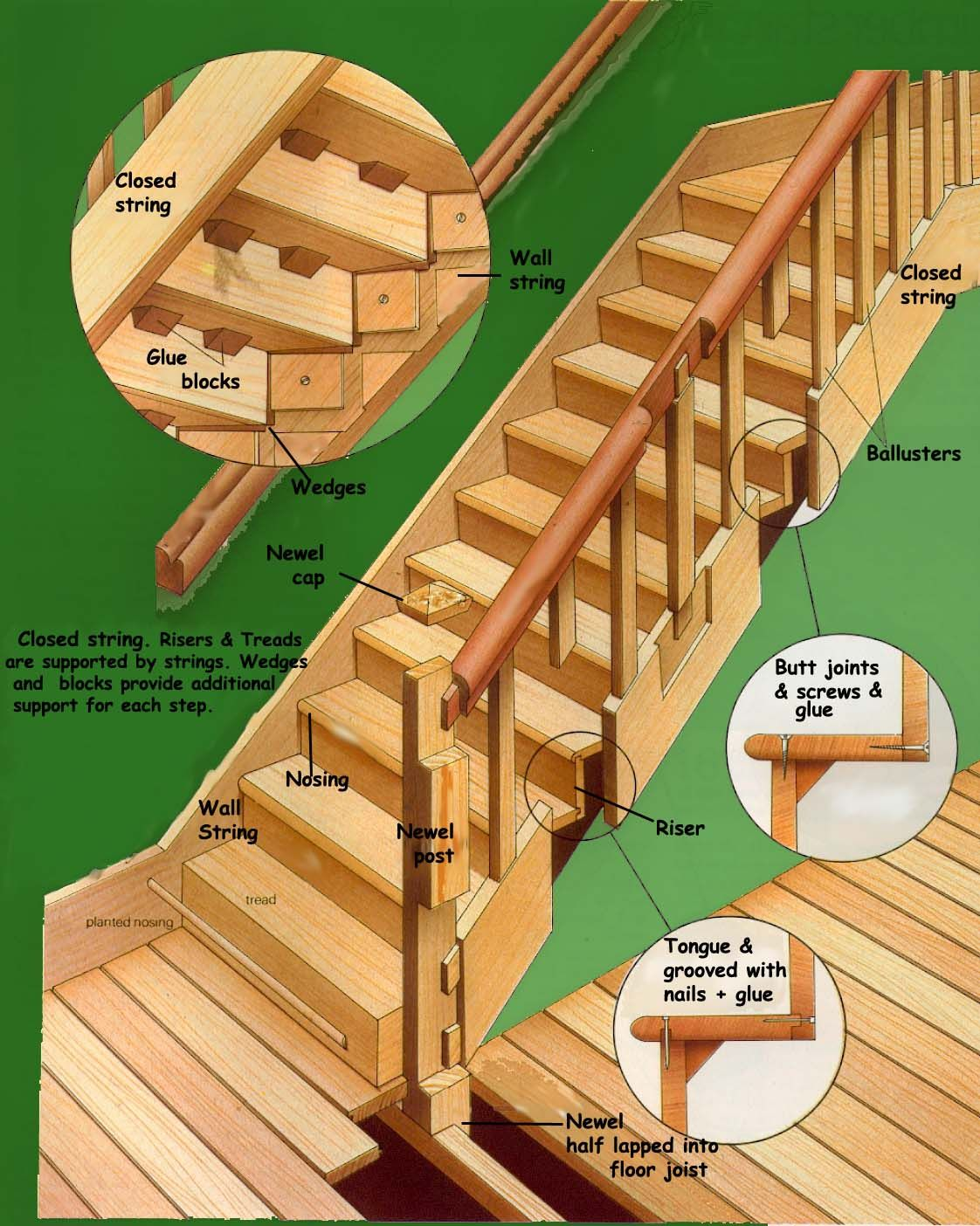 Building A Timber Staircase