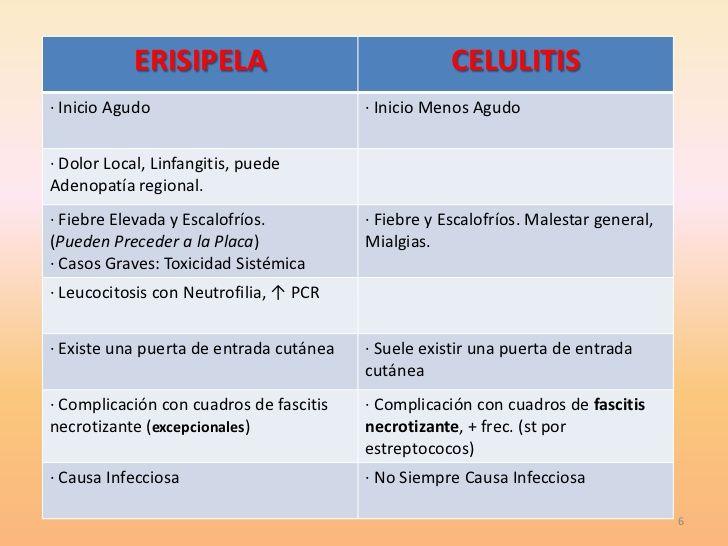 descripción del dolor de la celulitis