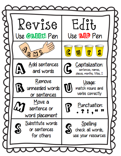 Revision checklist in the writing process. Students tend ...   Editing Writing Process