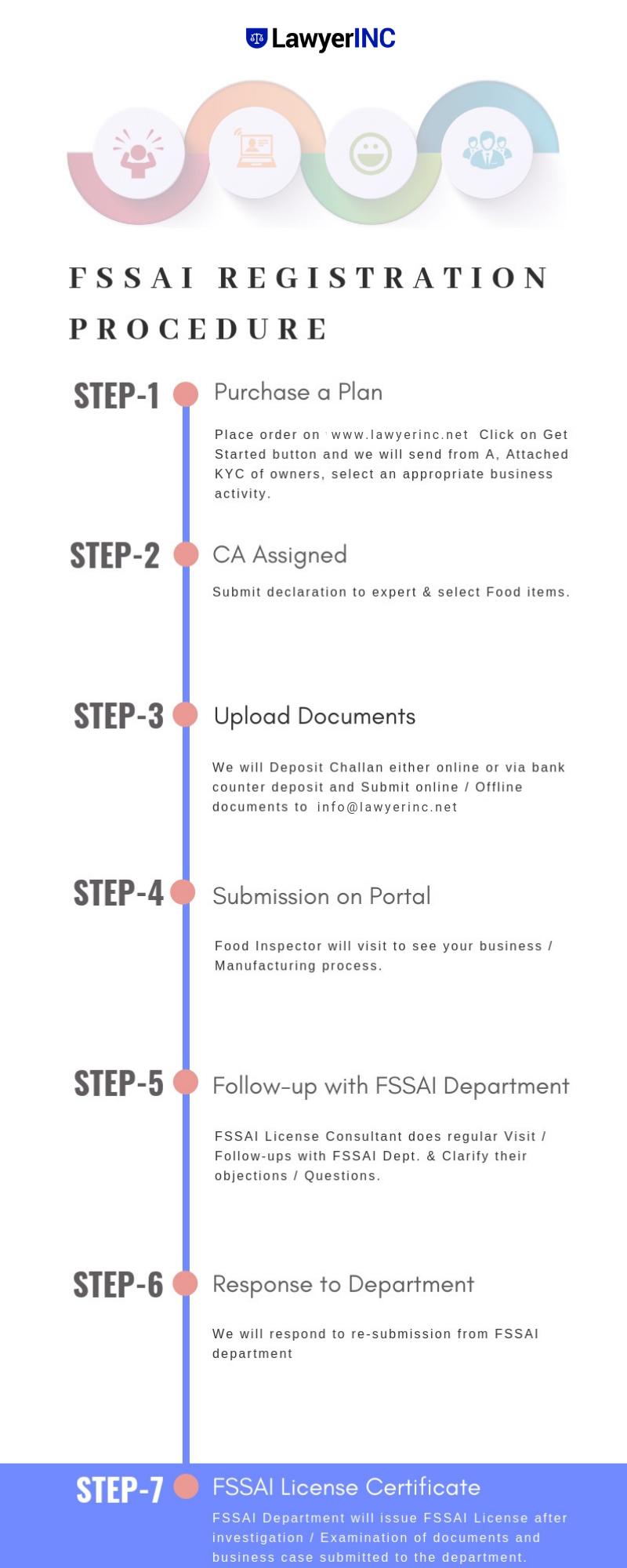 FSSAI Registration Get FSSAI Food License Online