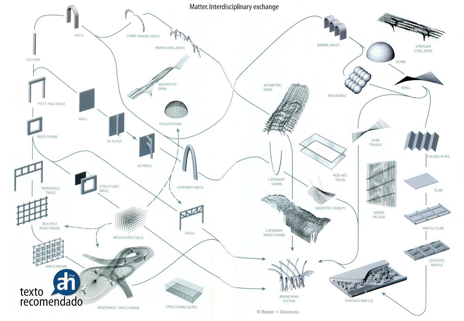 Arquitectura Historia Reiser Umemoto Atlas Of Novel Tectonics 2006 Diagram Architecture Novels Atlas