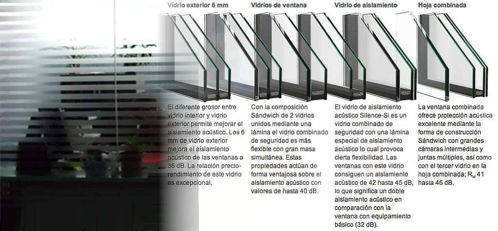 Vidrio laminado ac stico para ventanas de aislamiento for Aislamiento acustico vidrio