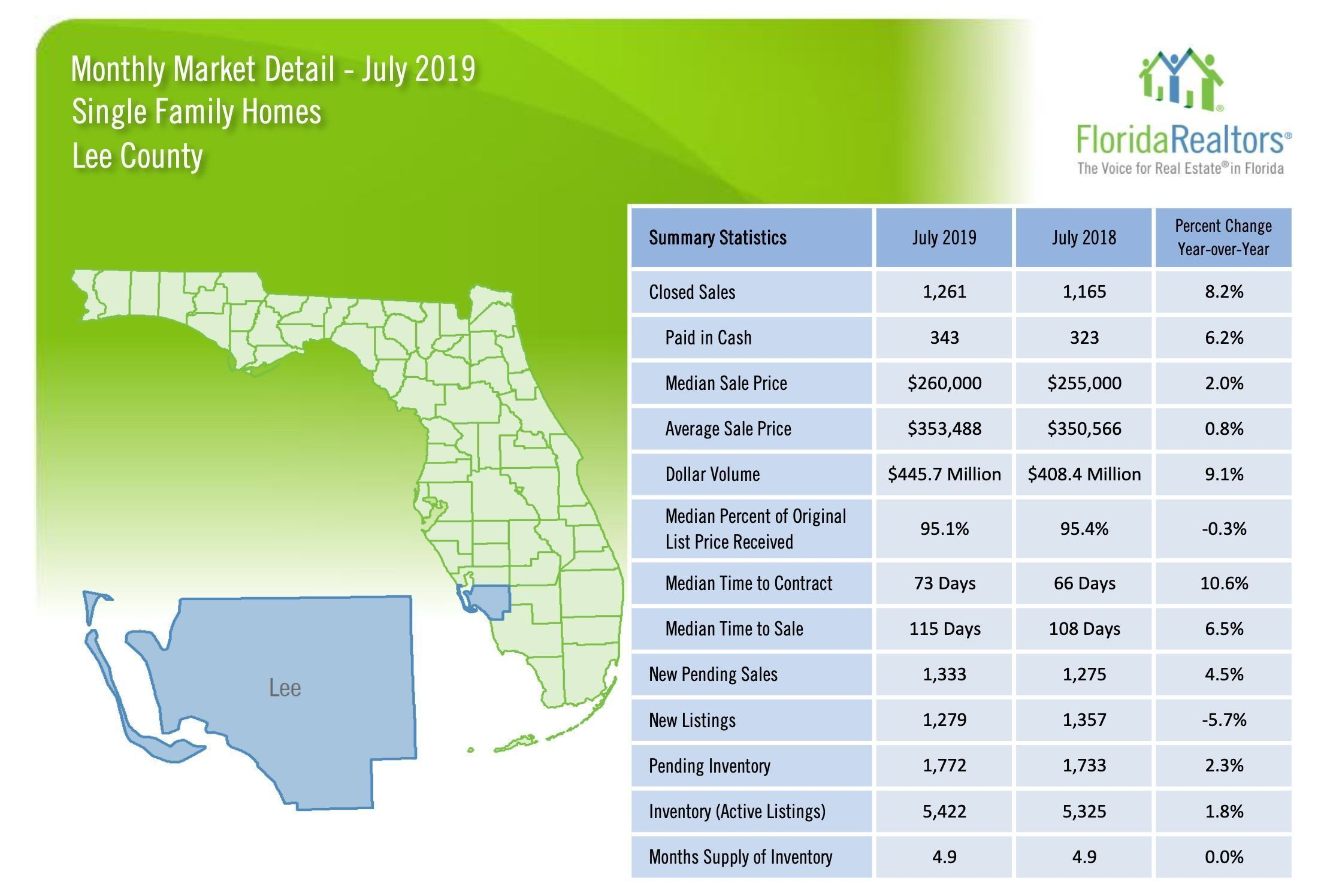 Lee County Median Sale Price increased by 2 while the