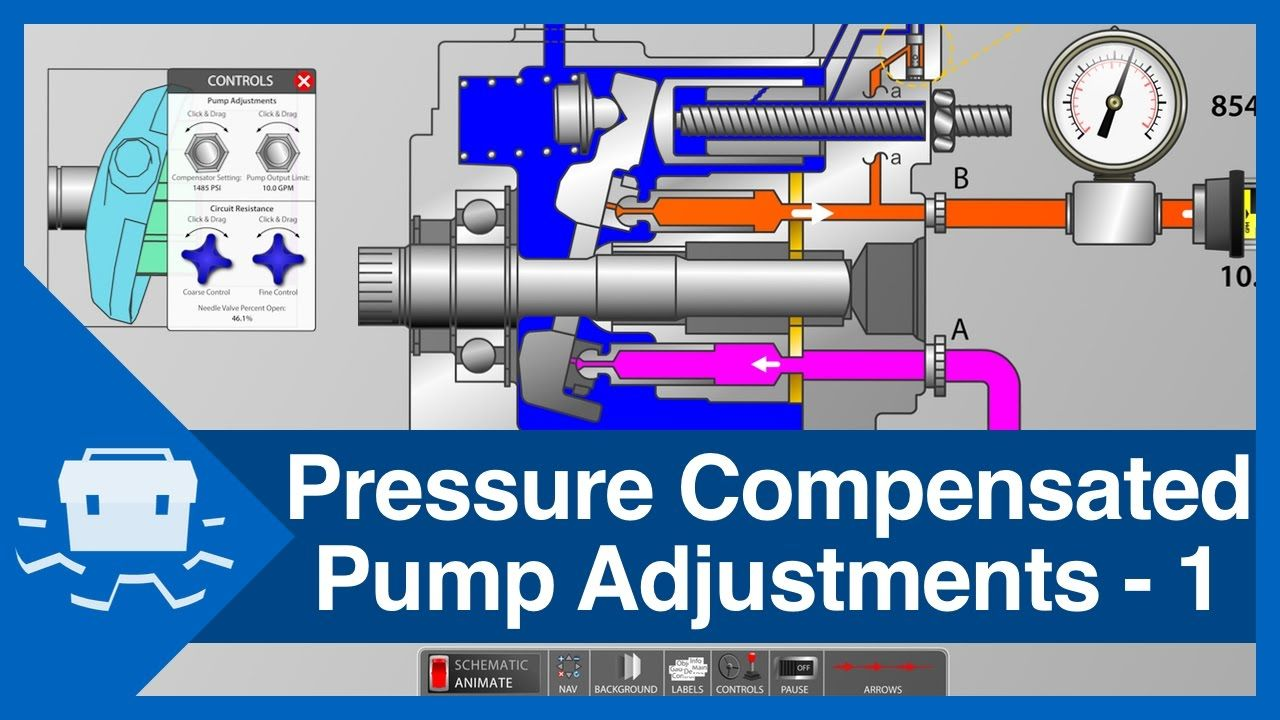 Pressure Compensated Pump Adjustments Part 1 Hydraulic Systems Pressure Wastewater Treatment