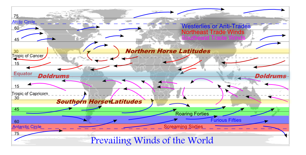 An illustration showing the Prevailing Winds of the World, the ...
