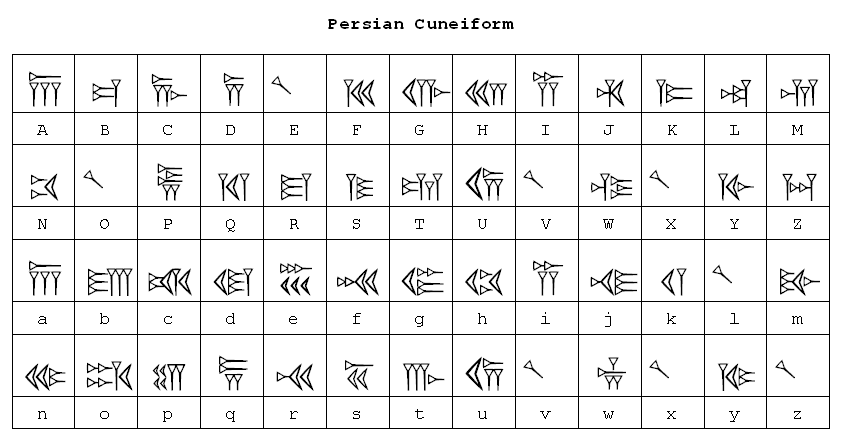 Cuneiform Writing Alphabet Map Of Persian Cuneiform Font Summer