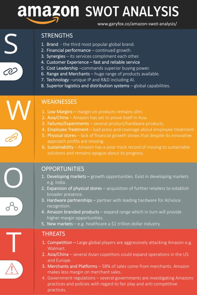 Amazon Swot Analysis Infographic Swot Analysis Marketing Analysis Swot Analysis Template