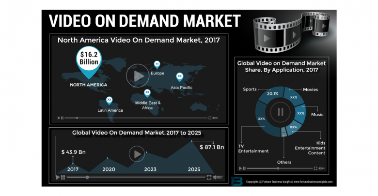 How Video on Demand Market will Generate Huge Revenue