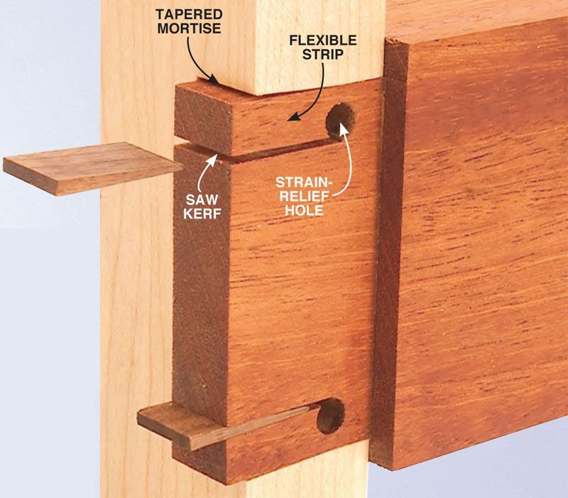 """Wedged Mortise and Tenon Wedged Mortise and Tenon This joint will never loosen! By Tom Caspar Tap, tap, tap. The wedges go home, the glue squeezes out and a big smile lights up your face. """"This joint isn't coming apart for a hundred years,"""" you say. """"It's as solid as a rock!"""" Making a wedged mortise-andtenon joint is richly rewarding. Once you understand how it works (see Mortise and Tenon Wedged Mortise and Tenon This joint will never loosen! By Tom Caspar  Tap, tap, tap. The wedges go home, the glue squeezes out and a big smile lights up your face. """"This joint isn't coming apart for a hundred years,"""" you say. """"It's as solid as a rock!"""" Making a wedged mortise-andtenon joint is richly rewarding. Once you understand how"""