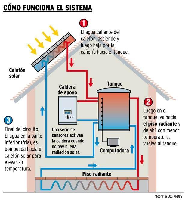 Funcion Del Sistema Calefaccion Solar Calentador De Agua Solar Instalacion De Paneles Solares