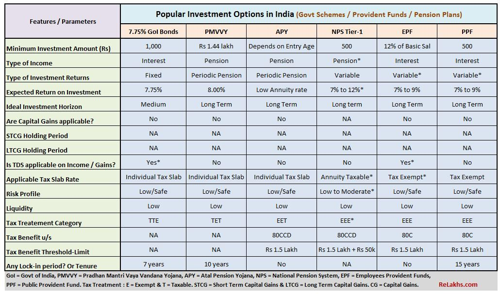 List Of All Popular Investment Options In India Features Snapshot Investing Real Estate Investing Quotes Dividend Investing