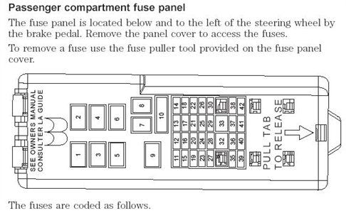 Fuse box mercury sable 1999 | Fuse box, Fuse panel, Mercury sable | Mercury Fuse Box |  | Pinterest
