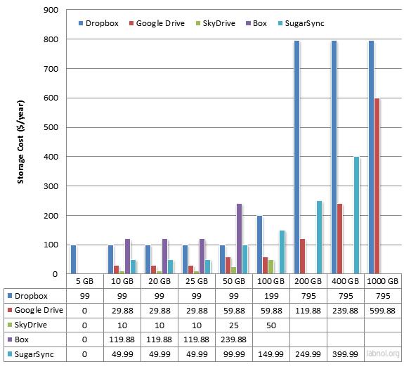 Price Comparison Of Online Storage Services Dropbox Is Under