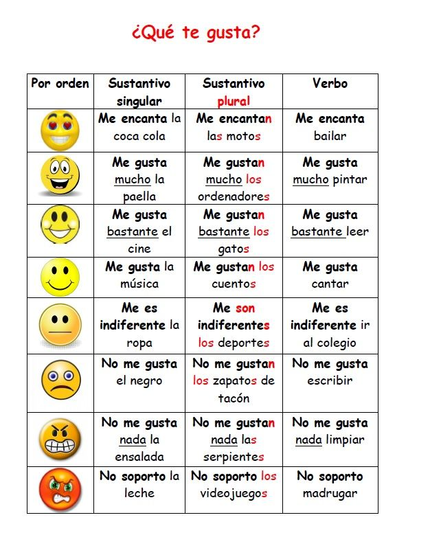 Pin By Sarah Sparber On Spanish Classroom Pinterest Learning