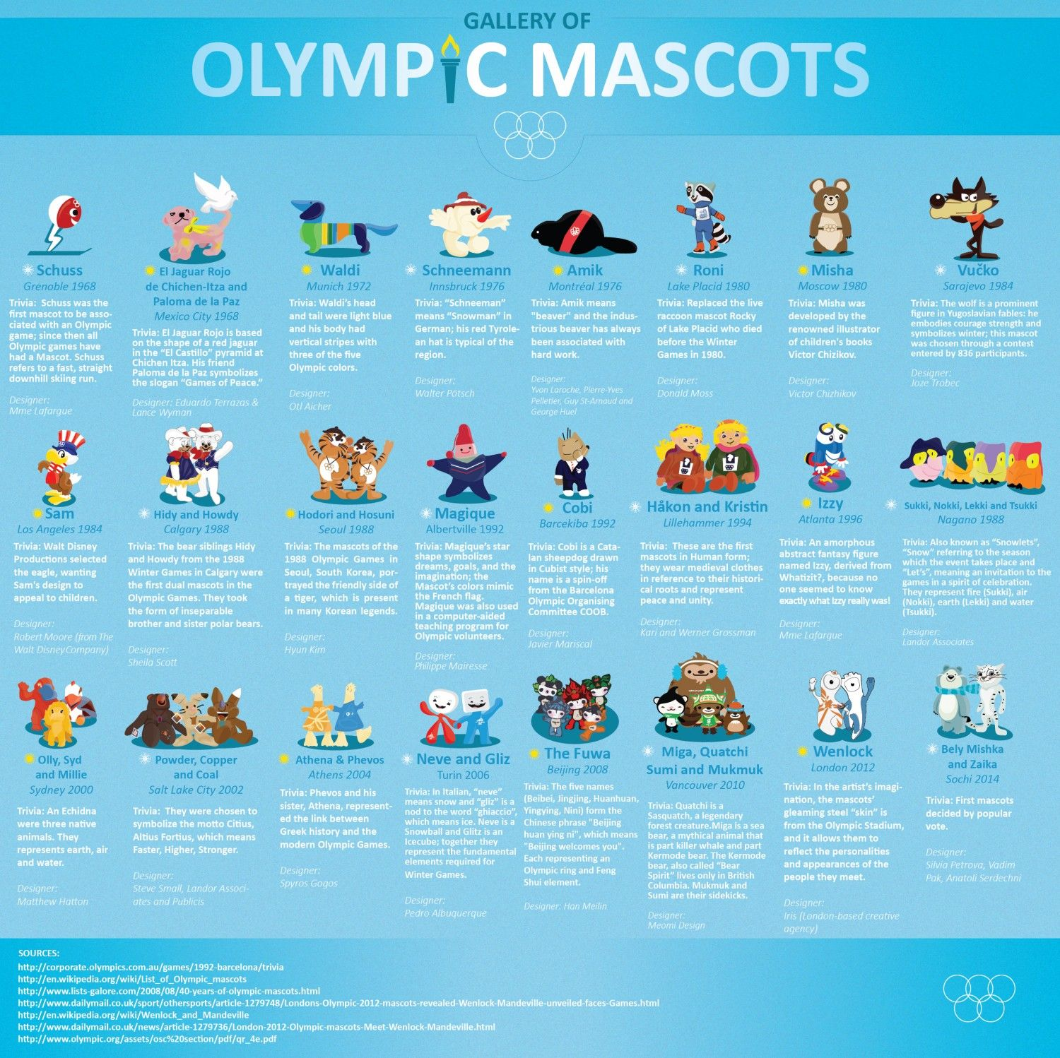 Olympic Mascots Grenoble 1968 Sochi Winter Olympics 2014