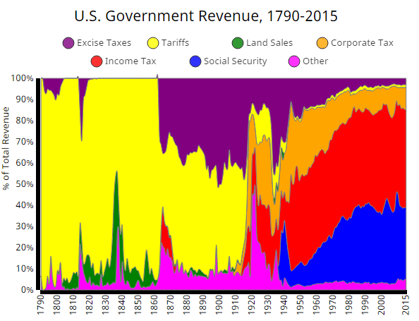 The History of U.S. Government Spending, Revenue, and Debt (1790-2015)