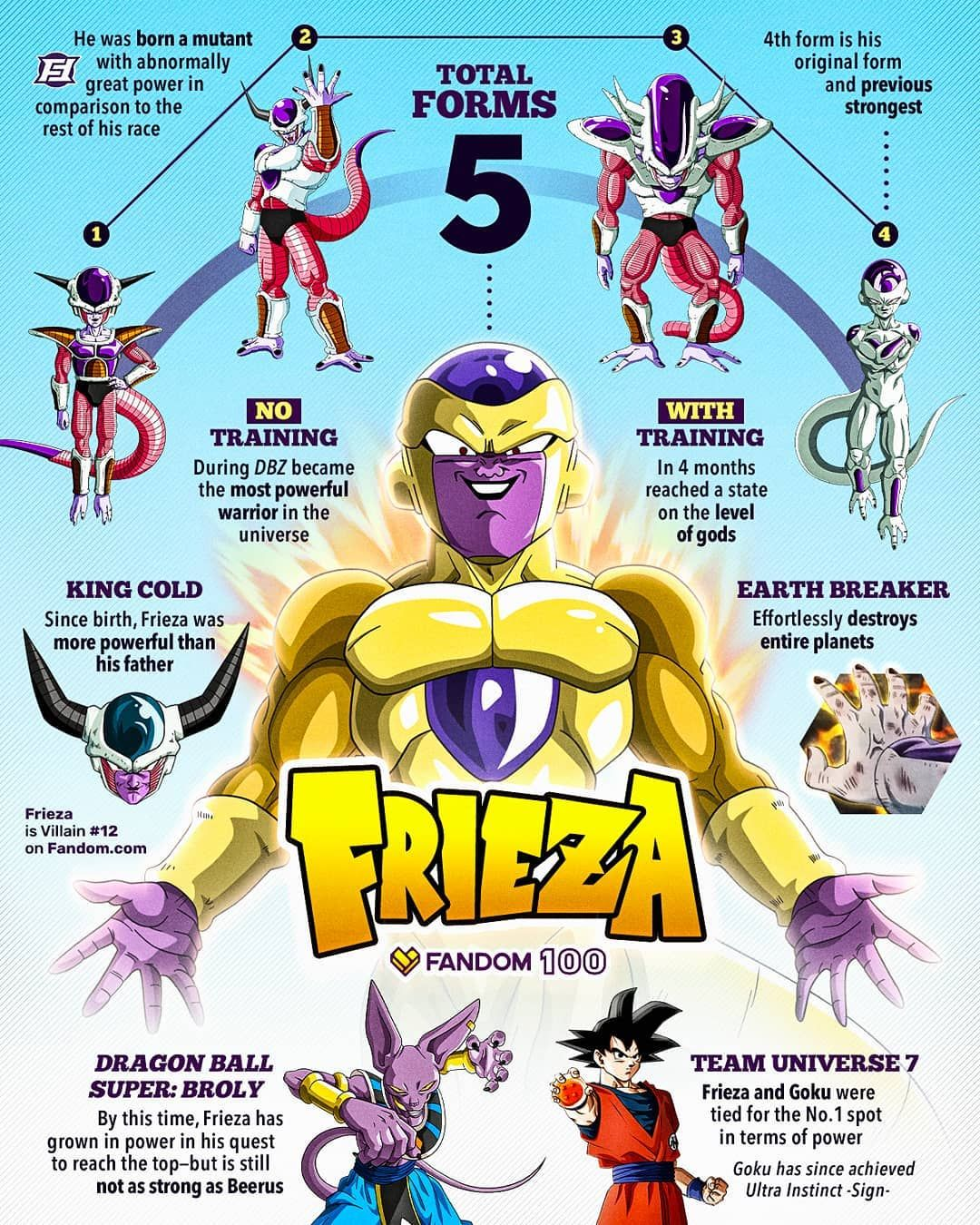Ensky Dragon Ball Super Frieza All Forms Art Crystal Jigsaw Puzzle 300 Piece Visit The Image Link More D Dragon Ball Super Art Dragon Ball Super Dragon Ball