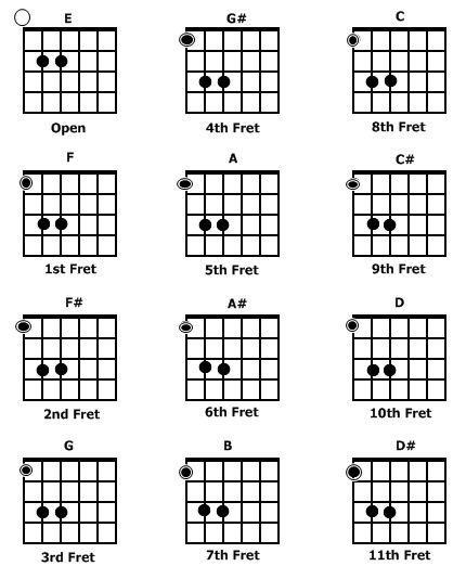 Power chord chart - sounds nice with the distorted electric guitar ...