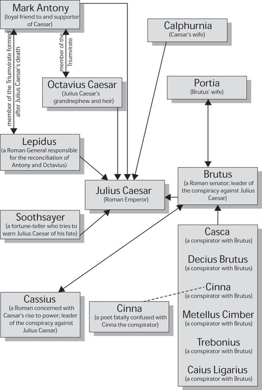 Character Map Julius Caesar Cliff Notes  English II