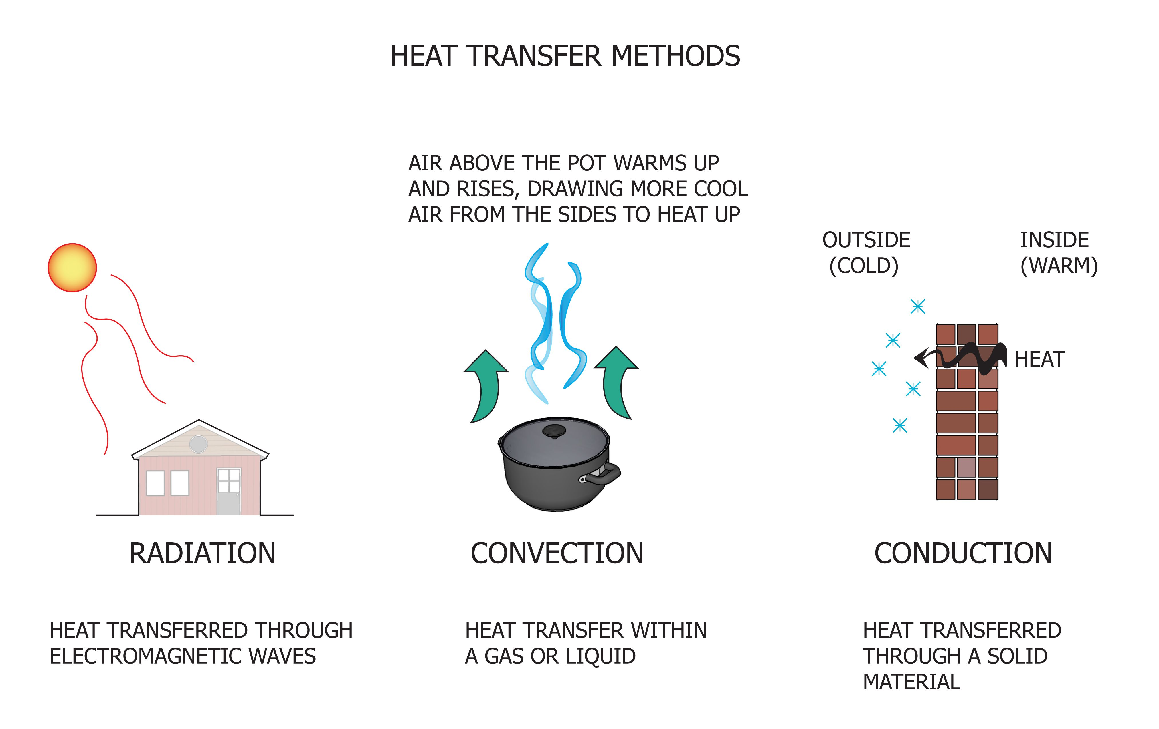 Understanding The 3 Different Types Of Heat Transfer Can