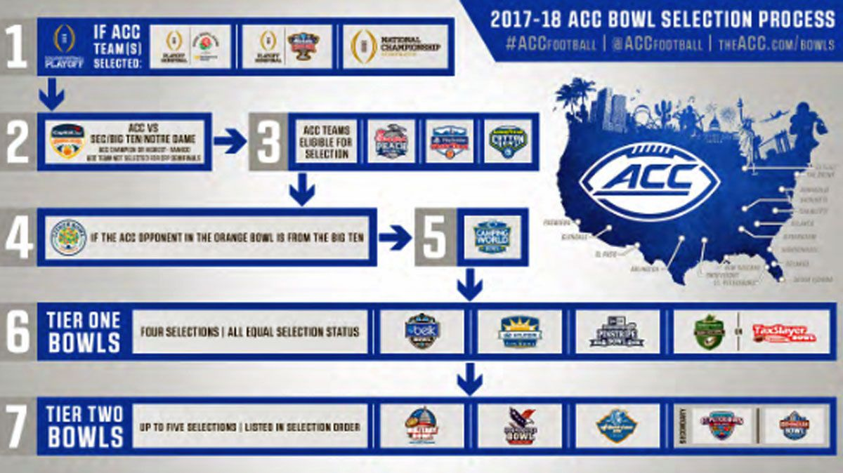 Yesterday we took a stab at predicting how the ACC media
