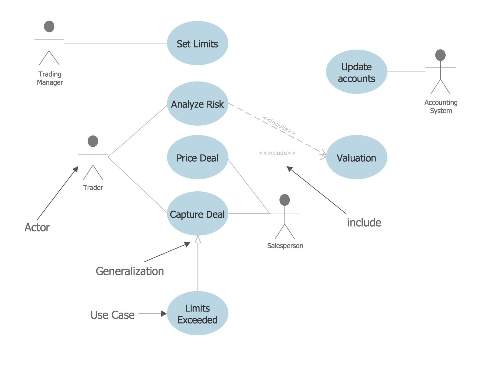 9 Uml Diagrams For Library Management System Wiring Diagram 7 Pin Trailer Connector Diagrama Con Algo De Onda Temas Para Las Colecciones