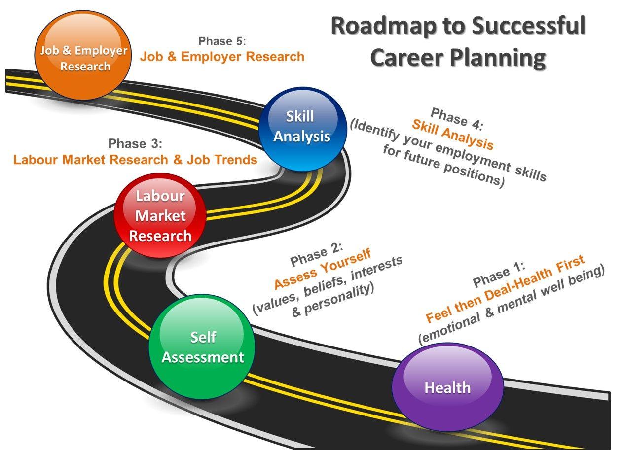 Career planning career planning how to plan roadmap