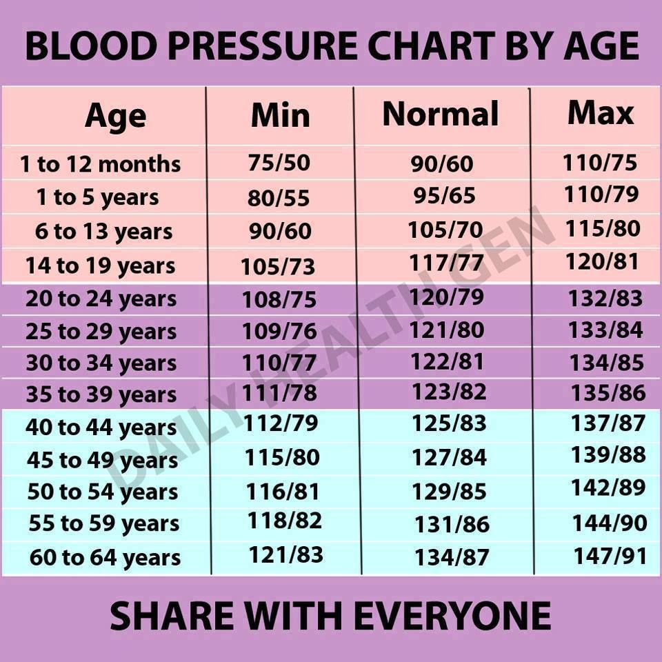 Topographic Point Blood Arm twisting   Blood Pressure By Age And ...