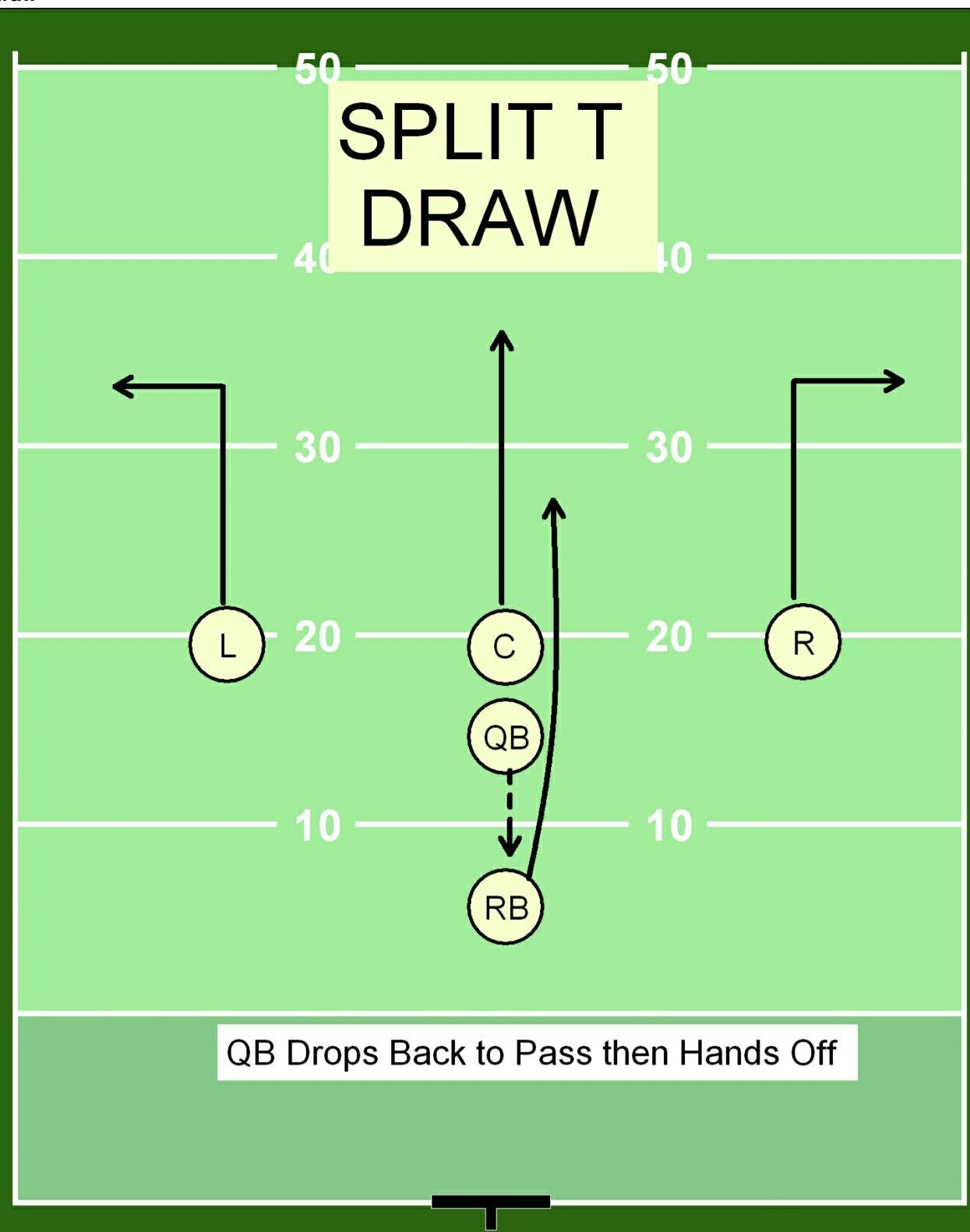 Spli T Draw Flag Football Plays Flag Football Flag Football Drills