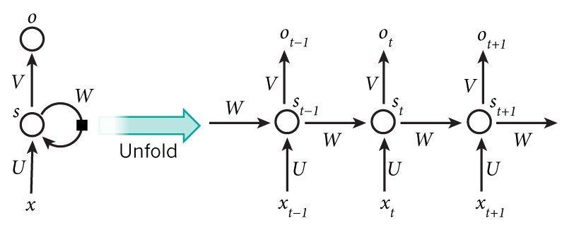 Understanding Neural Networks  From neuron to RNN, CNN, and
