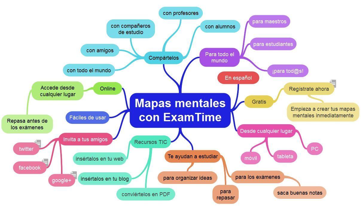Mapa mental interactivo sobre cómo crear mapas mentales para ...
