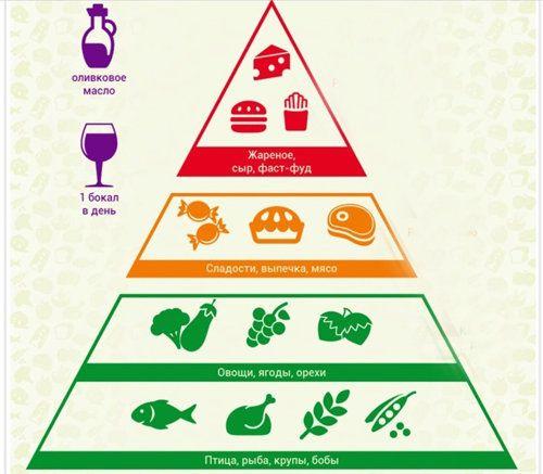 Топ Лучших Диет В Мире. 5 самых популярных диет