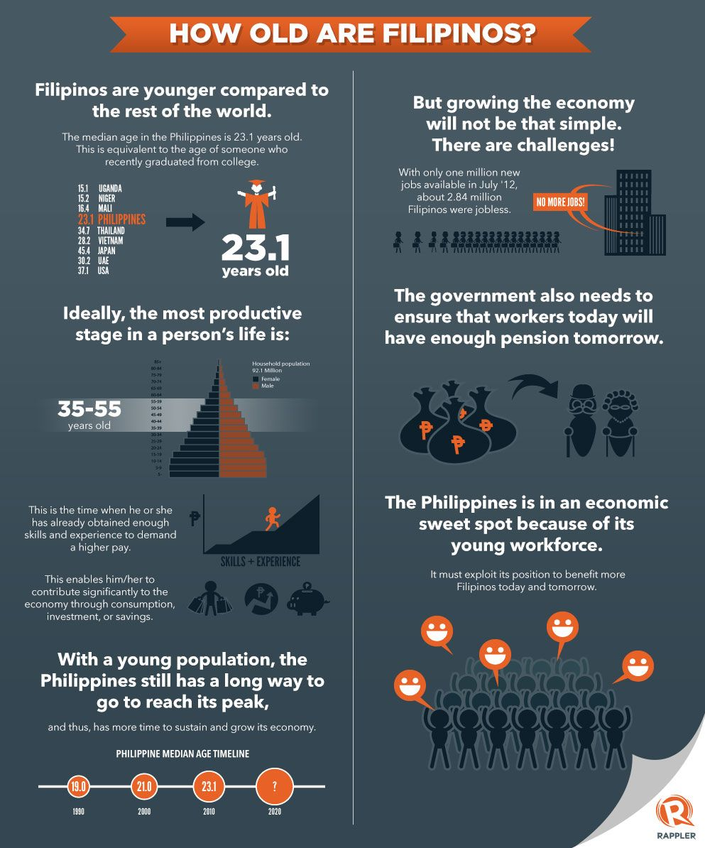 Infographic how old are filipinos filipino culture