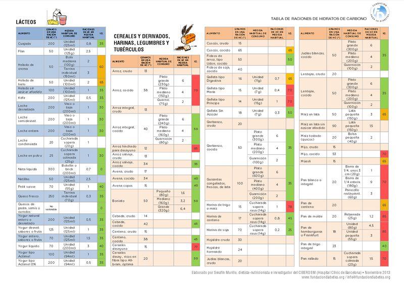 Indice glucemico de los alimentos para diabeticos pdf
