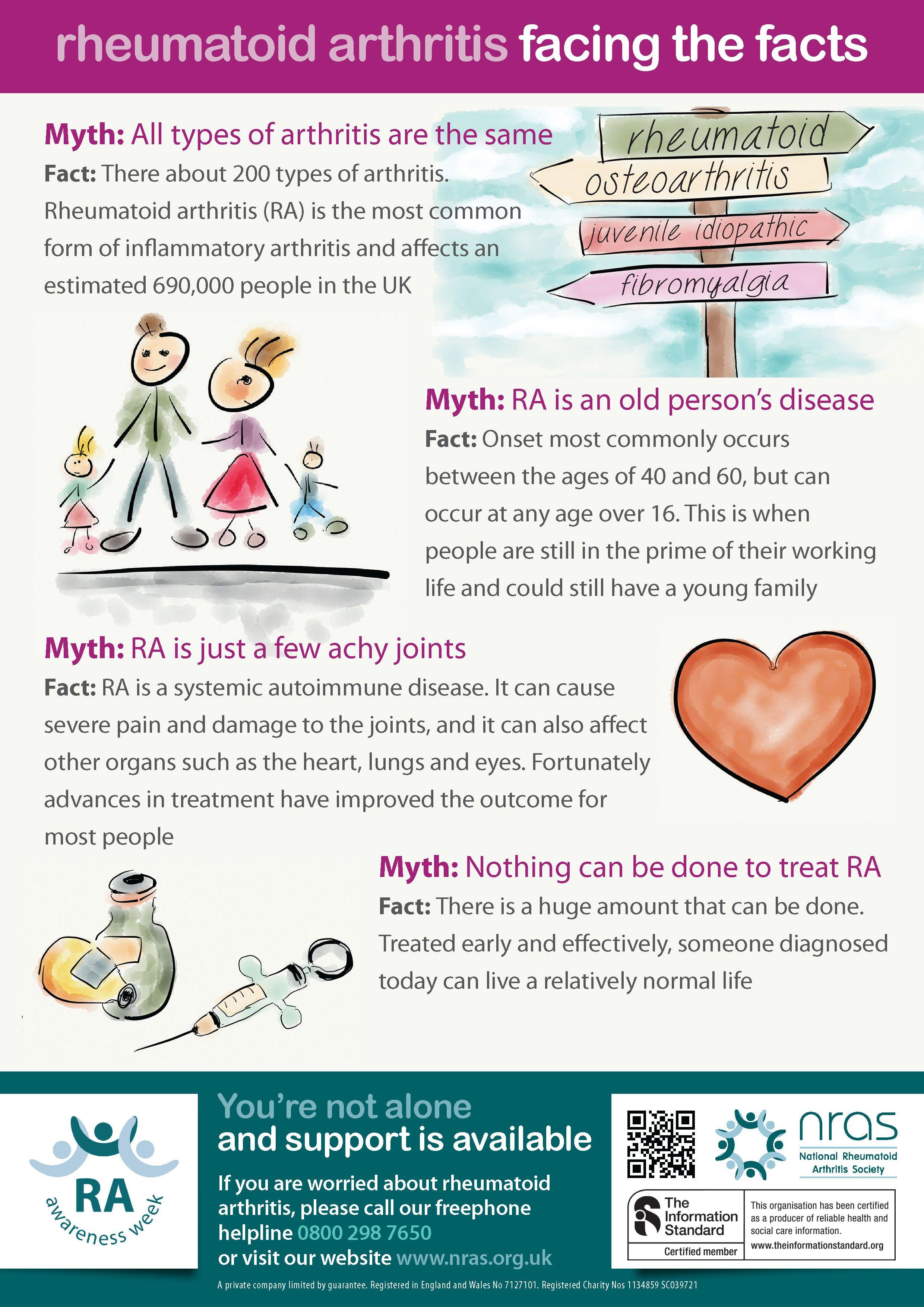 f752c35a201634f26a962a0f86073a40 - How Long Does It Take To Get Over Reactive Arthritis