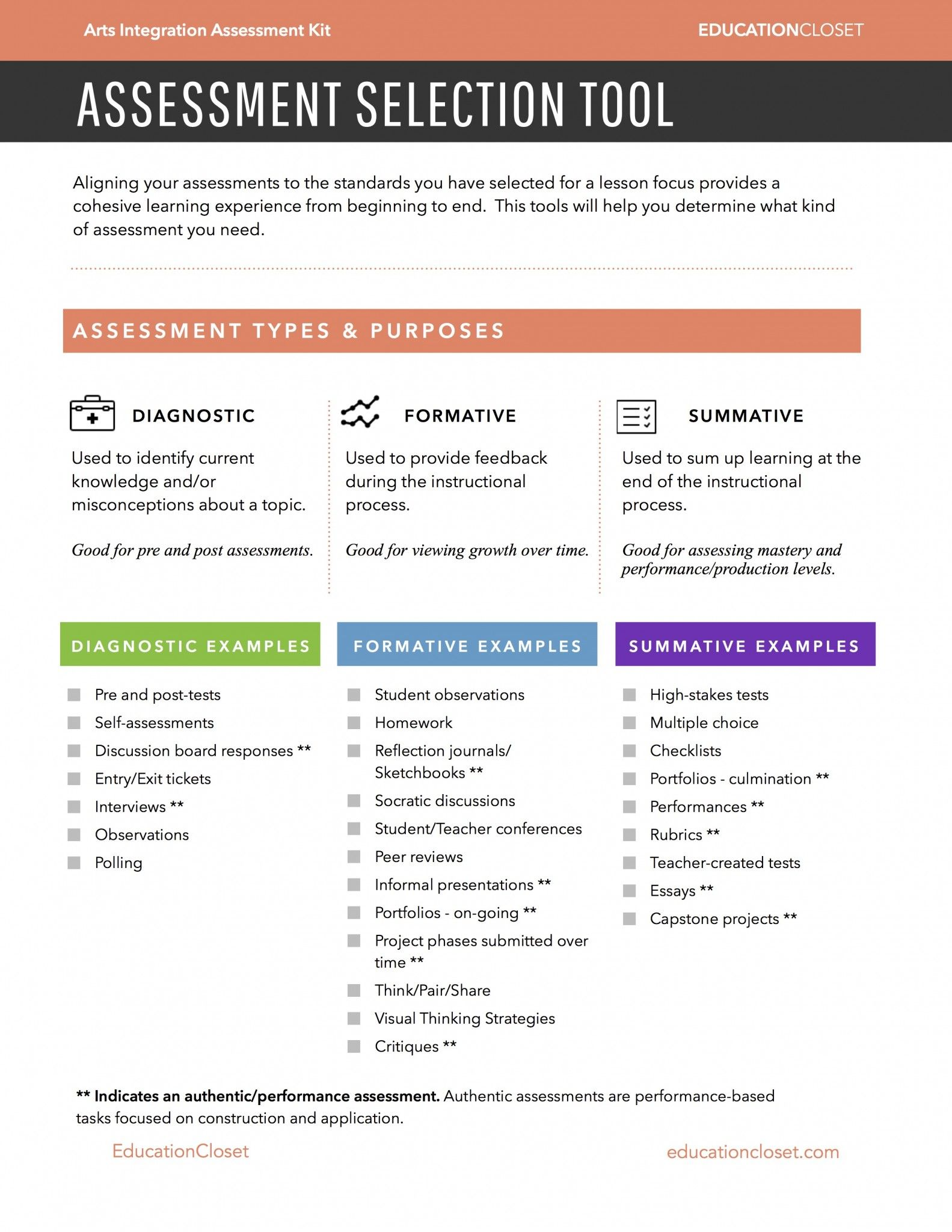 The Types Of Assessment For Learning  Learning And Student Learning
