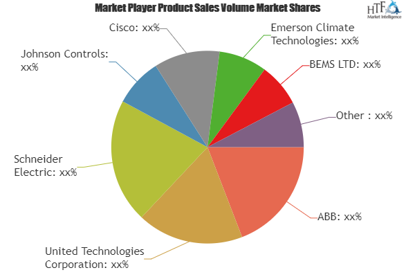 Building Energy Management Market To Witness Huge Growth By 2025 Abb United Technologies Corporation Sch With Images Energy Management Sales And Marketing Segmentation