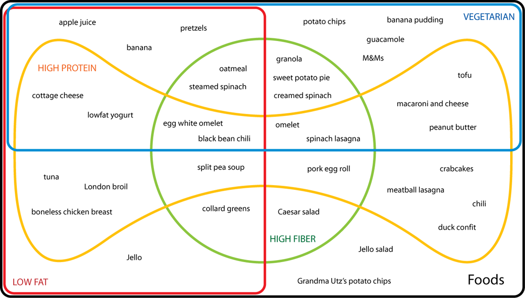 Edwards venn diagram food text structures pinterest venn edwards venn diagram food ccuart Choice Image