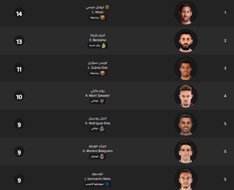 جدول ترتيب هدافي الدوري الإسباني اليوم بتاريخ 12 2 2020 Pandora Screenshot