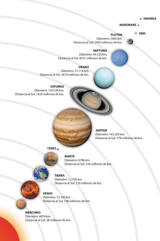 Planetas Del Sistema Solar Planetas Del Sistema Solar Sistema Solar Planetas