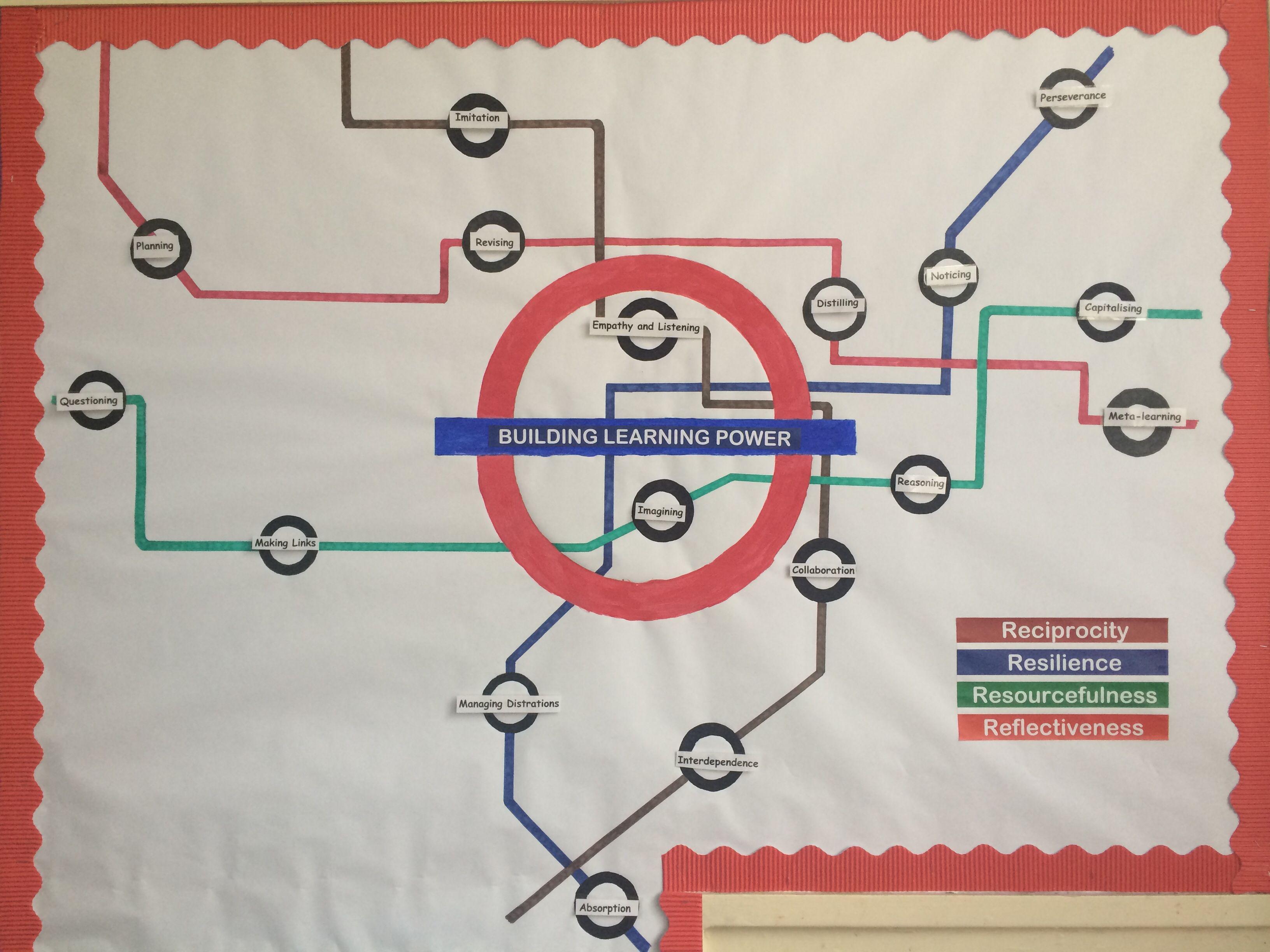 Line Drawing Ks2 : Building learning power blp journey ks year