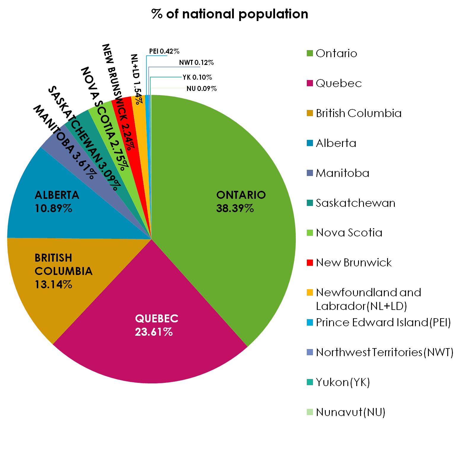 Pie Chart Is Another Way To Get Graphic Information