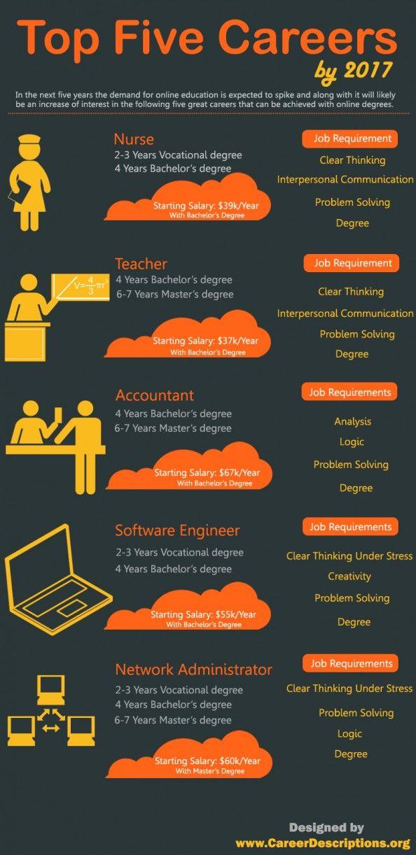 Top Five Careers By   Leadership And Careers