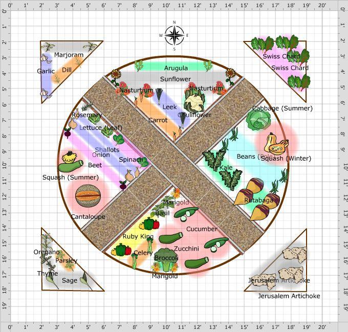Garden Plan 2014 Tortmanor Early Garden Design Plans Vegetable Garden Planning Garden Planning