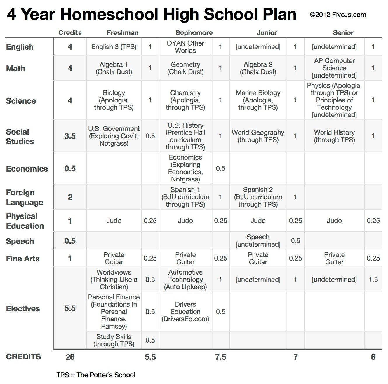 High school homeschool schedule template high schools for Homeschool checklist template